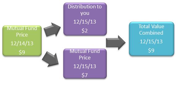 elder healthcare share price